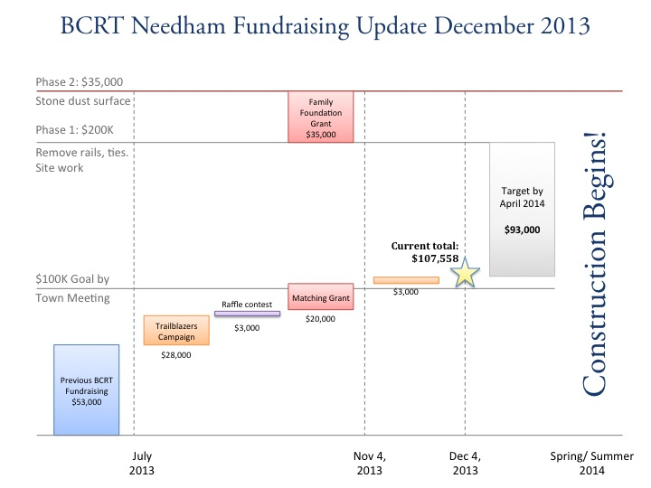 Dec 2013 Fundraising Update