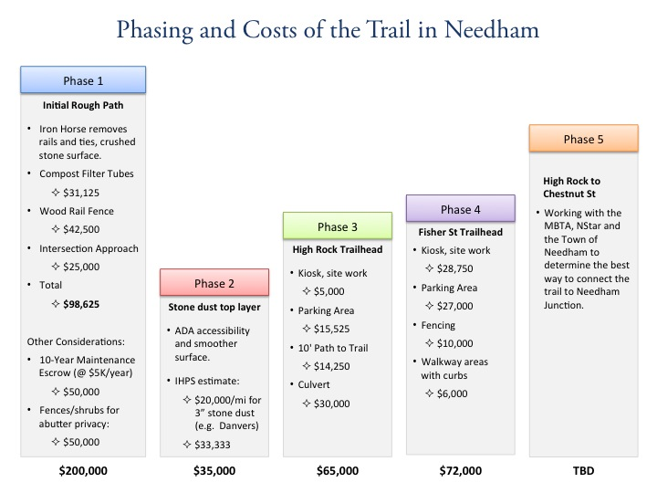 Phasing and Costs of the Trail in Needham